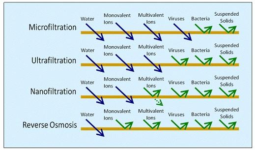 công nghệ lọc nước