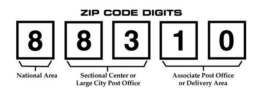 Cách tạo mã Zip-Code