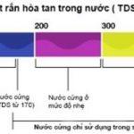 TDS là gì? TDS có đo được nước sạch không ? 1
